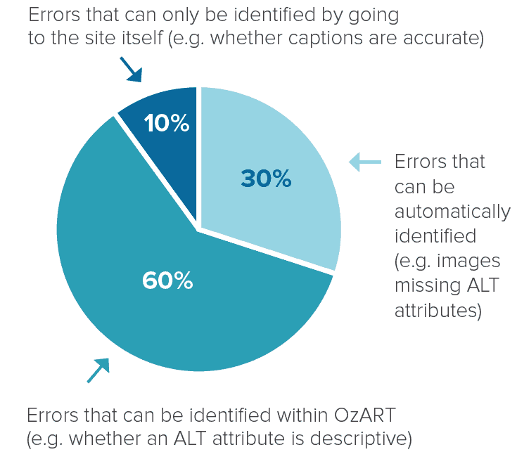 Pie chart of OzART error report percentages. 10% of errors can only be identified by going to the site itself. 30% of errors can be automatically identified. 60% of errors can be identified within OzART.